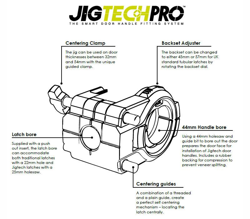 Jigtech Pro Jig Diagram with Descriptions of Component Parts